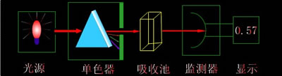 721S可见分光光度计组成
