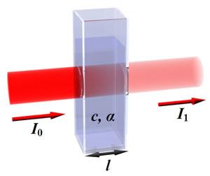 用722S光度计如何测量物质的浓度?