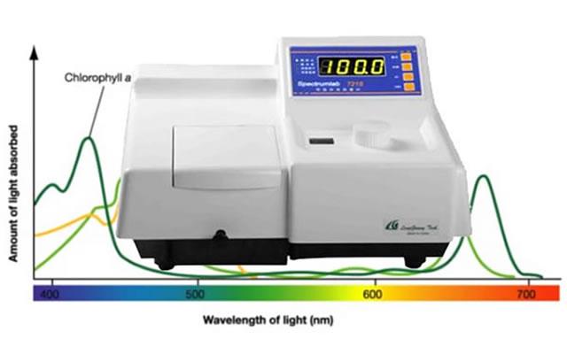 721S可见分光光度计