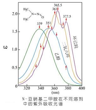 紫外分光光度计测量中溶剂对吸收光谱的影响