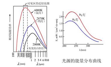 752S紫外可见分光光度计