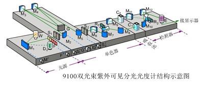 9100紫外可见分光光度计