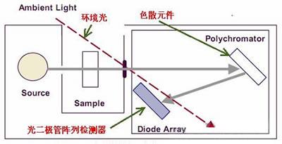 S3100紫外可见分光光度计
