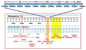 紫外分光光度计的分类以及与可见分光光度计的区别