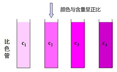 测定土壤速效磷的方法 步骤