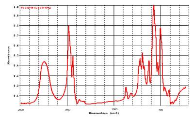 S410近红外分光光度计光谱图