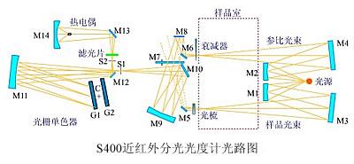 S400近红外分光光度计结构