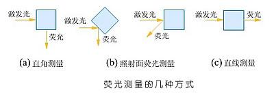 F96荧光分光光度计