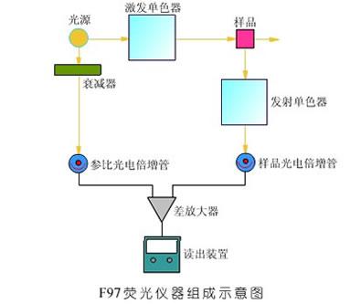 F97荧光分光光度计