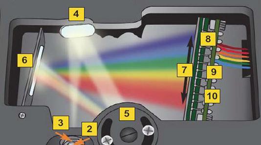 超微量分光光度计设计4因数