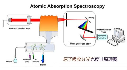 原子吸收分光光度计工作原理 技术参数