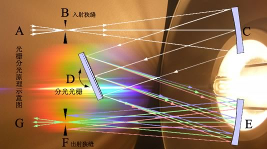 真空紫外球面镜反射 光源稳定性 波段