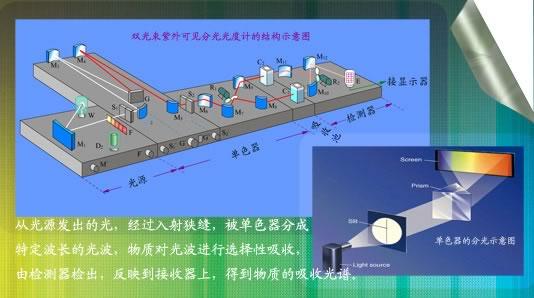 常见紫外分光光度计特点 技术 应用