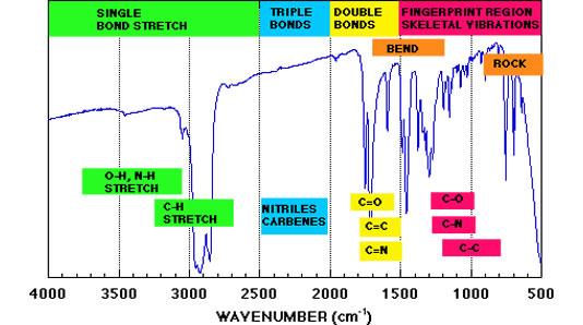 傅立叶变换红外光谱仪主要用途和主要技术指标