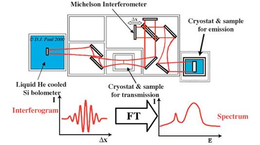 傅立叶变换红外光谱仪的主要优点