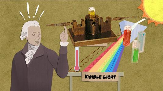 光的色学性质和颜色的秘密