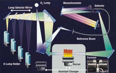 PE原子吸收分光光度计 PerkinElmer原子吸收光谱仪5