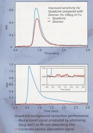 热电原子吸收分光光度计Quadline四线氘灯扣背景