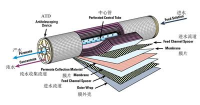 实验室超纯水反渗透膜图片