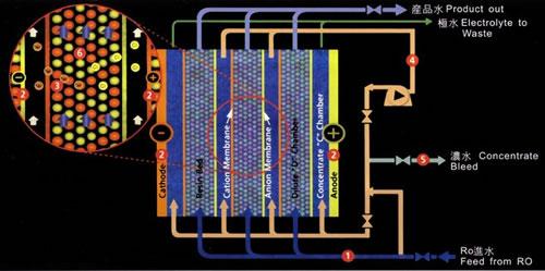 Labinstru EDI超纯水方案