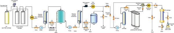 Labinstru VDUPF 超纯水机工艺流程