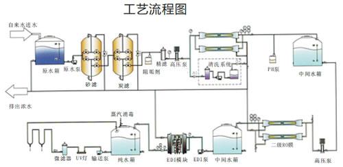 工业用反渗透 edi纯水设备_实验室超纯水机_实验室超
