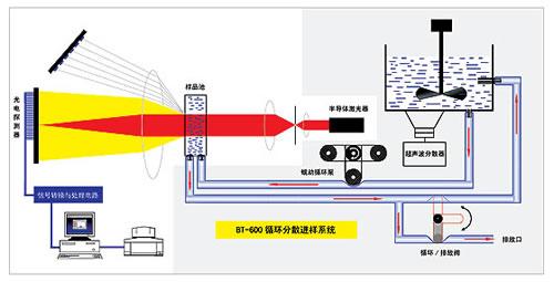 粒度分析仪用水