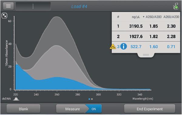 NanoDrop超微量分光光度计一次检测全面分析