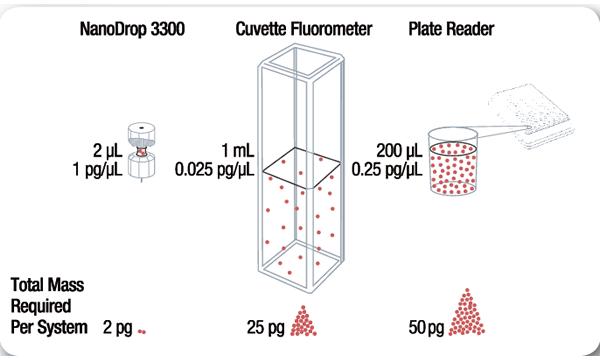 NanoDrop3300荧光分光光度计应用